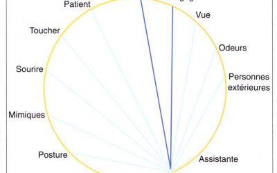 Communication praticien patient en prothèse complète suite